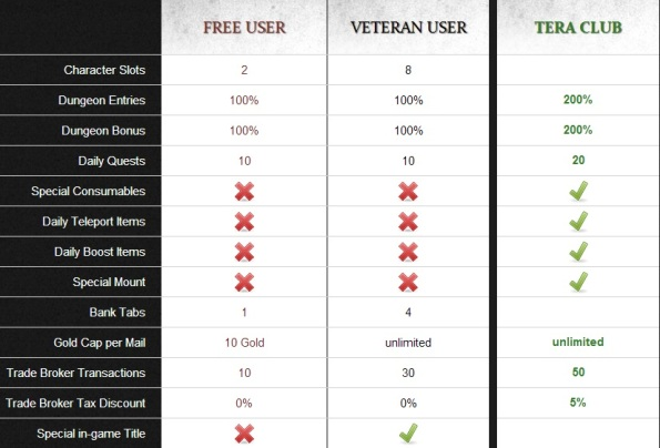 teraeu_f2p_users